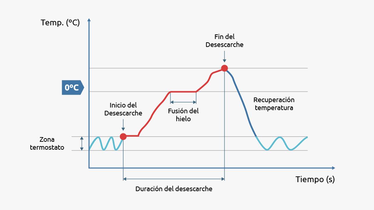 Gráfico desescarche