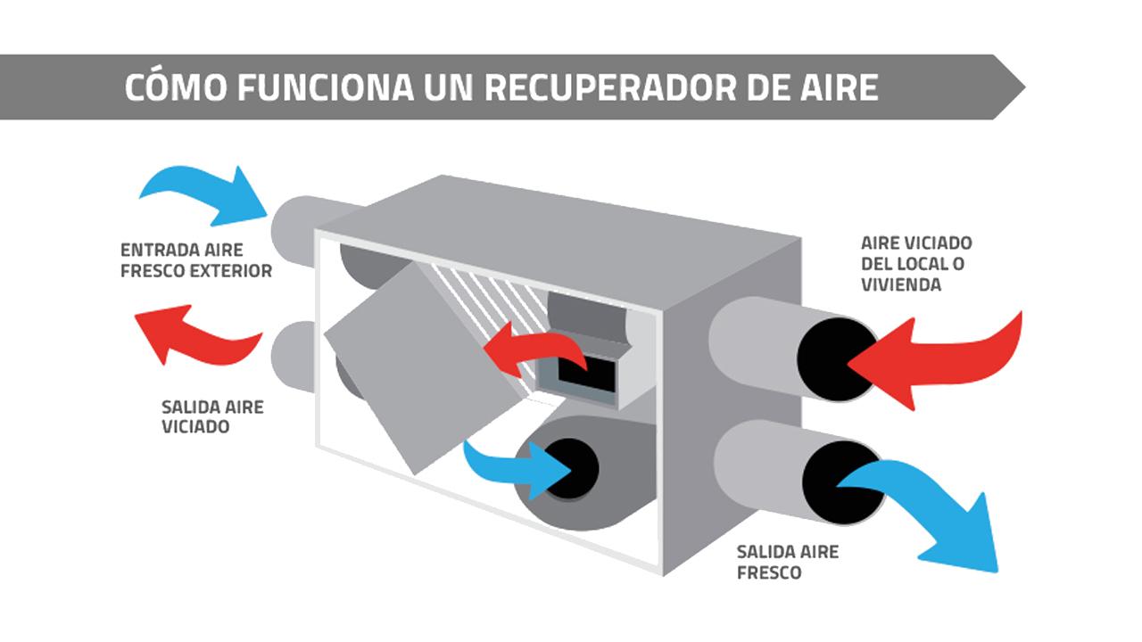 Como funciona un recuperador de aire