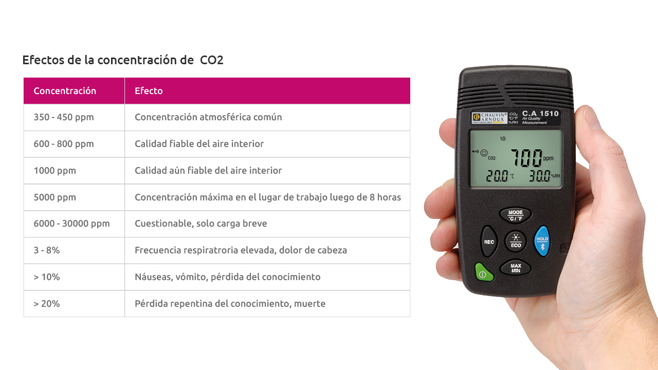Efectos de la concentración de CO2